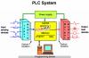Dịch vụ thiết kế, lắp đặt và hiệu chỉnh PLC