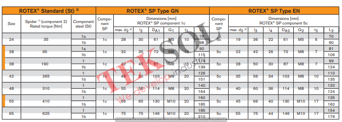 rotex sp gn and en 2